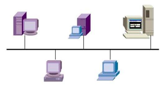 计算机网络拓扑结构的概念及分类