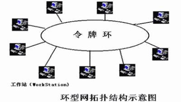 环形拓扑示意图
