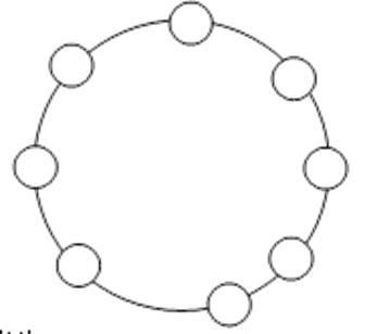 环形拓扑示意图1