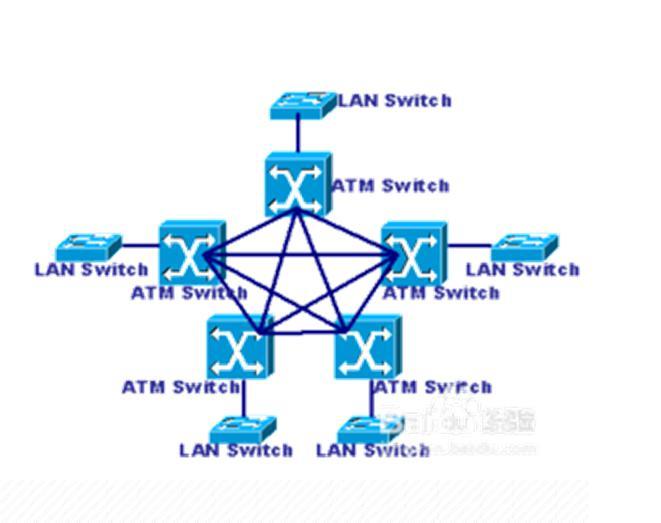 网状拓扑示意图