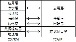 OSI/RM与TCP/IP层次对应图