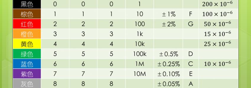 [分享]电阻器数值读取对照表